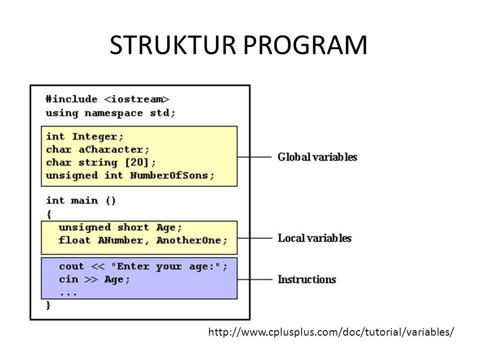 STRUKTUR PROGRAM http://www.cplusplus.com/doc/tutorial/variables/