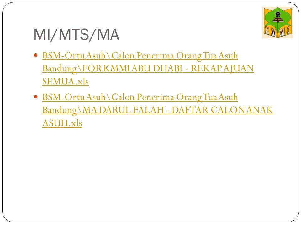 MI/MTS/MA BSM-Ortu Asuh\Calon Penerima Orang Tua Asuh Bandung\FOR KMMI ABU DHABI - REKAP AJUAN SEMUA.xls.