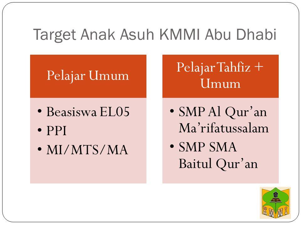 Target Anak Asuh KMMI Abu Dhabi