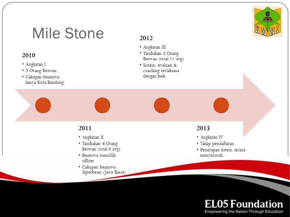 Mile Stone 2010 2011 2012 2013 Angkatan I 3 Orang Beswan