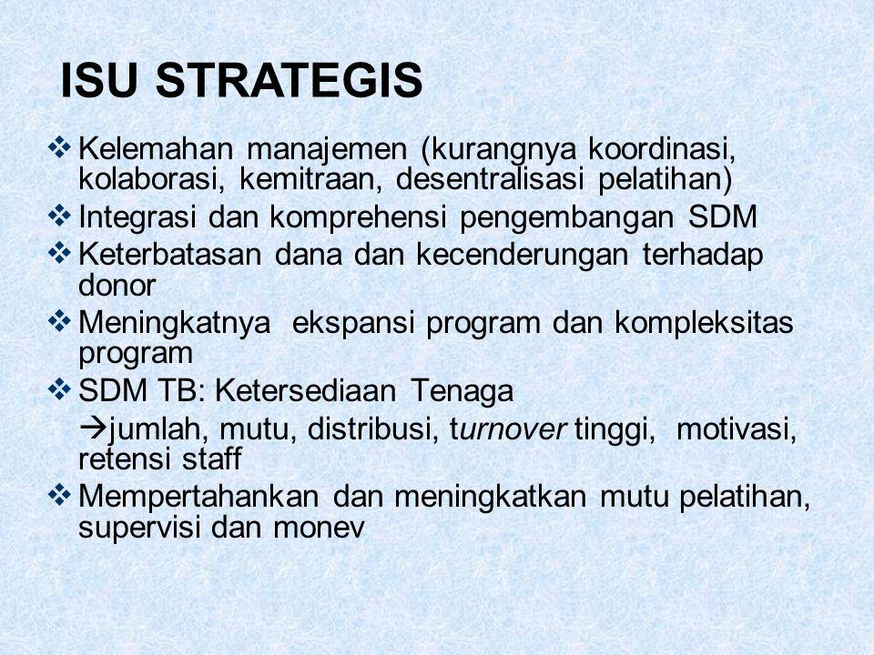 ISU STRATEGIS Kelemahan manajemen (kurangnya koordinasi, kolaborasi, kemitraan, desentralisasi pelatihan)