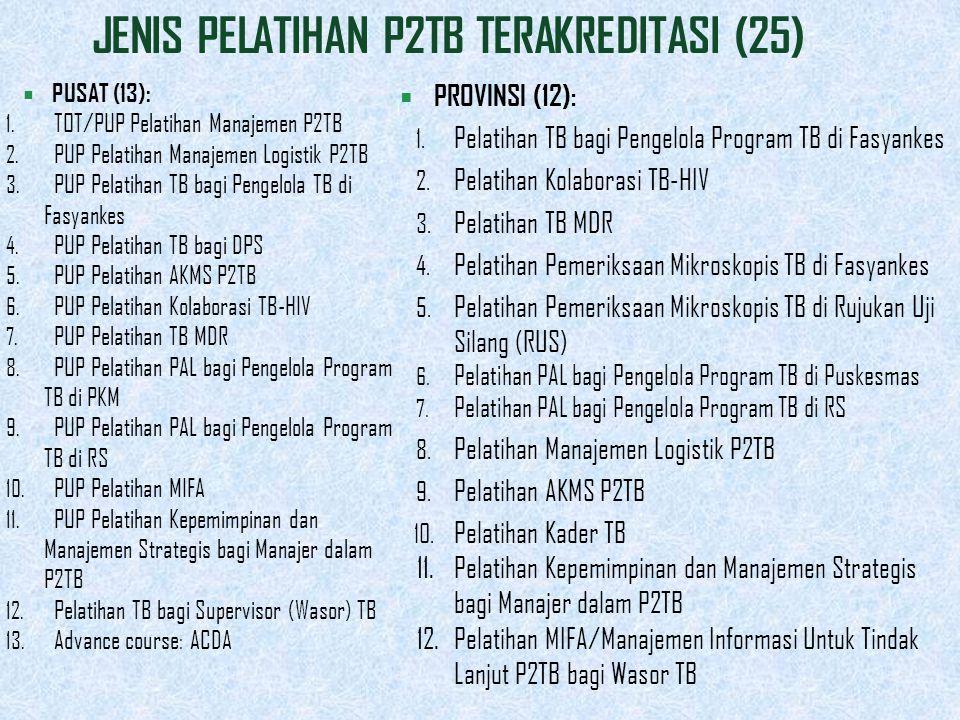 JENIS PELATIHAN P2TB TERAKREDITASI (25)