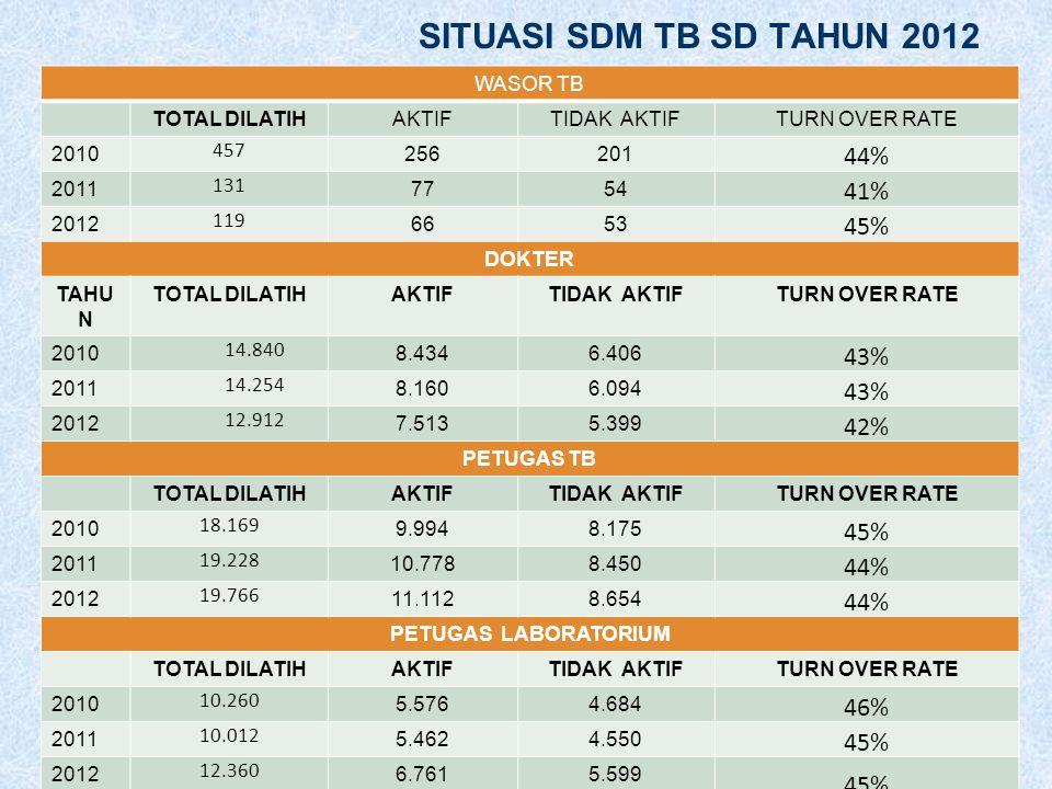 SITUASI SDM TB SD TAHUN 2012 44% 41% 45% 43% 42% 46% WASOR TB