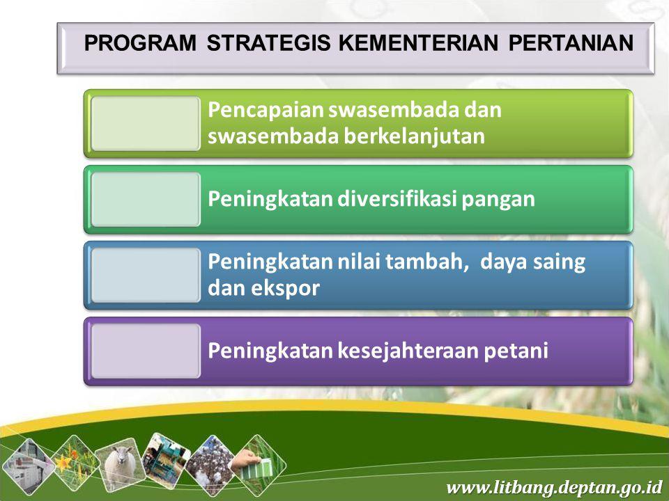 Program Strategis Kementerian Pertanian