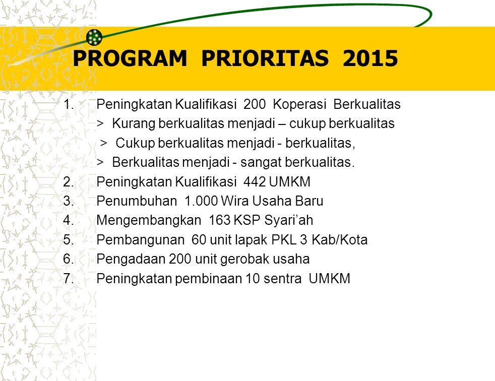 PROGRAM PRIORITAS 2015 1. Peningkatan Kualifikasi 200 Koperasi Berkualitas. > Kurang berkualitas menjadi – cukup berkualitas.