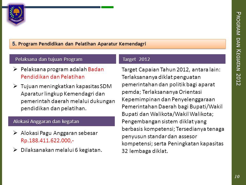 Program dan Kegiatan 2012 5. Program Pendidikan dan Pelatihan Aparatur Kemendagri. Pelaksana dan tujuan Program.