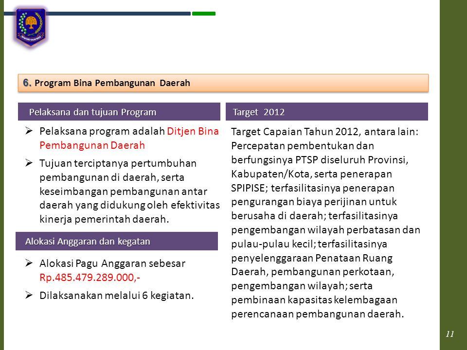 Pelaksana program adalah Ditjen Bina Pembangunan Daerah