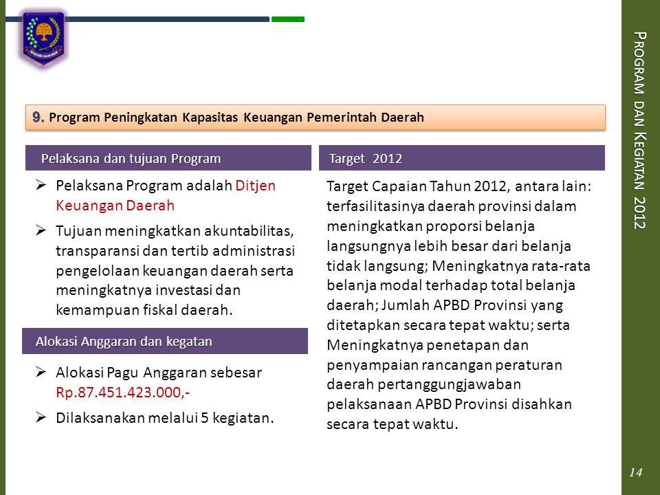 Program dan Kegiatan 2012 9. Program Peningkatan Kapasitas Keuangan Pemerintah Daerah. Pelaksana dan tujuan Program.
