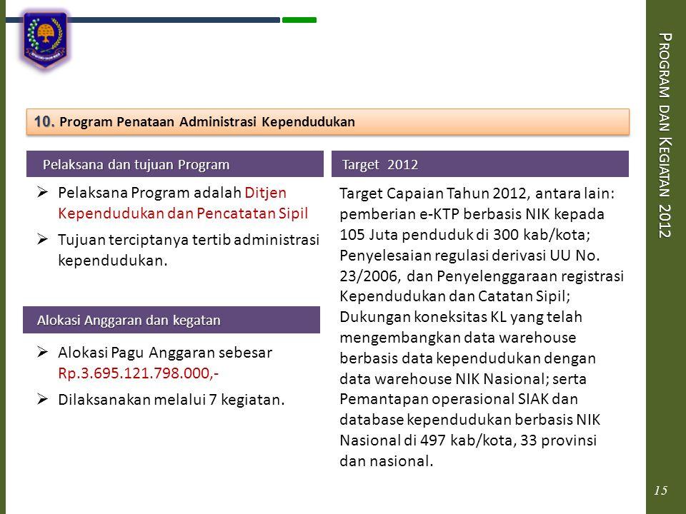 Program dan Kegiatan 2012 10. Program Penataan Administrasi Kependudukan. Pelaksana dan tujuan Program.