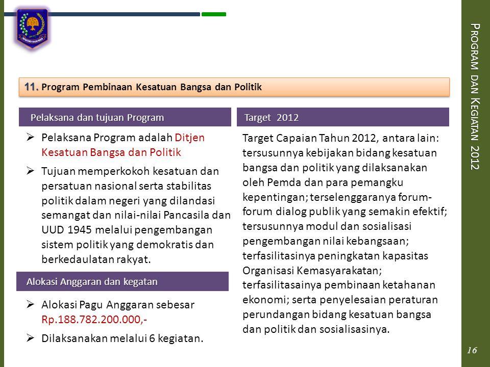 Program dan Kegiatan 2012 11. Program Pembinaan Kesatuan Bangsa dan Politik. Pelaksana dan tujuan Program.