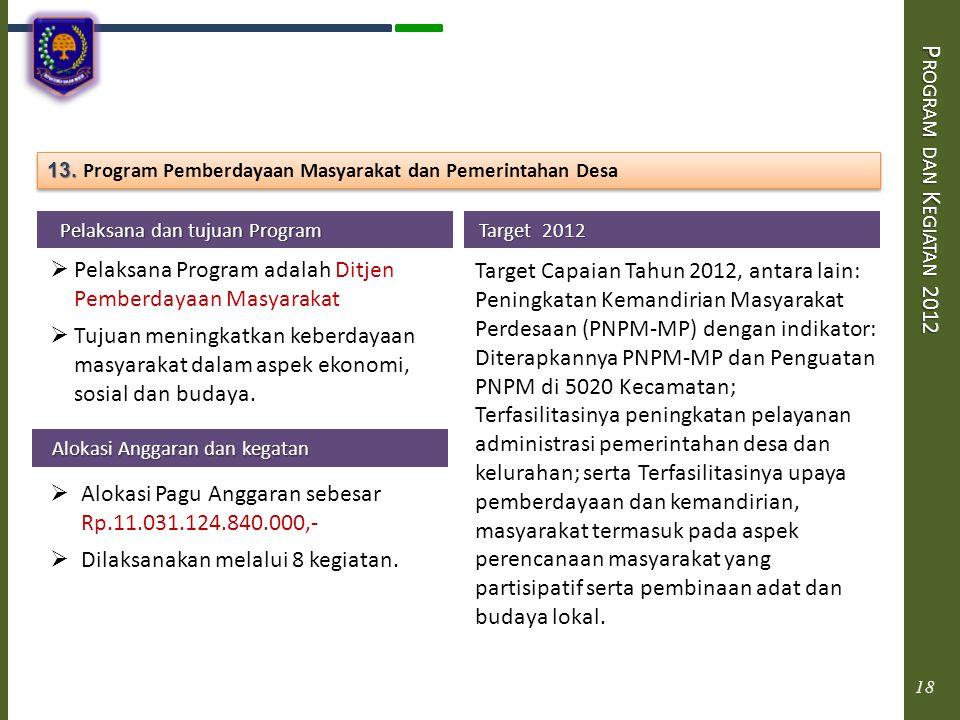 Program dan Kegiatan 2012 13. Program Pemberdayaan Masyarakat dan Pemerintahan Desa. Pelaksana dan tujuan Program.