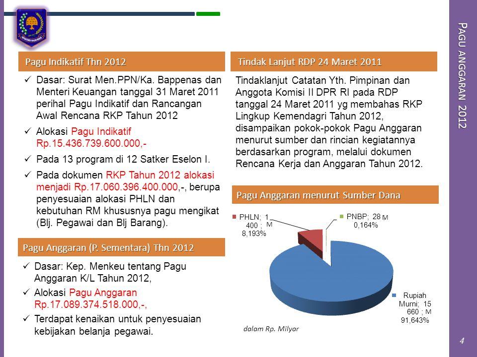 Pagu anggaran 2012 Pagu Indikatif Thn 2012