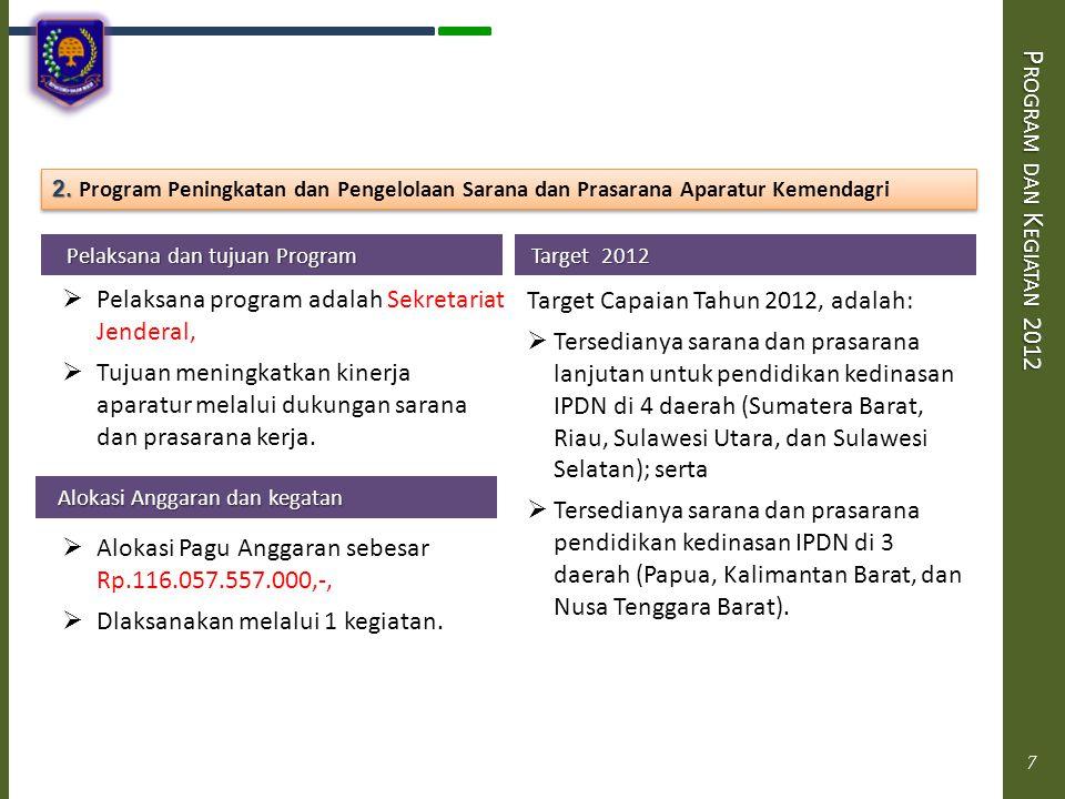 Program dan Kegiatan 2012 2. Program Peningkatan dan Pengelolaan Sarana dan Prasarana Aparatur Kemendagri.