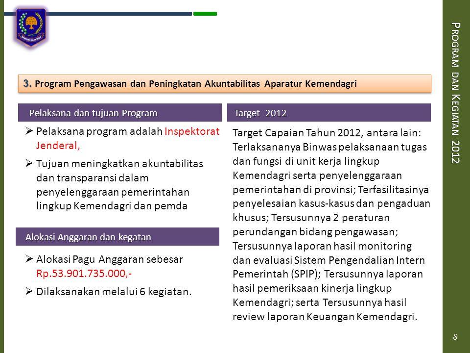 Program dan Kegiatan 2012 3. Program Pengawasan dan Peningkatan Akuntabilitas Aparatur Kemendagri. Pelaksana dan tujuan Program.