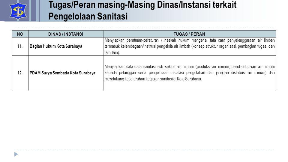 Tugas/Peran masing-Masing Dinas/Instansi terkait Pengelolaan Sanitasi