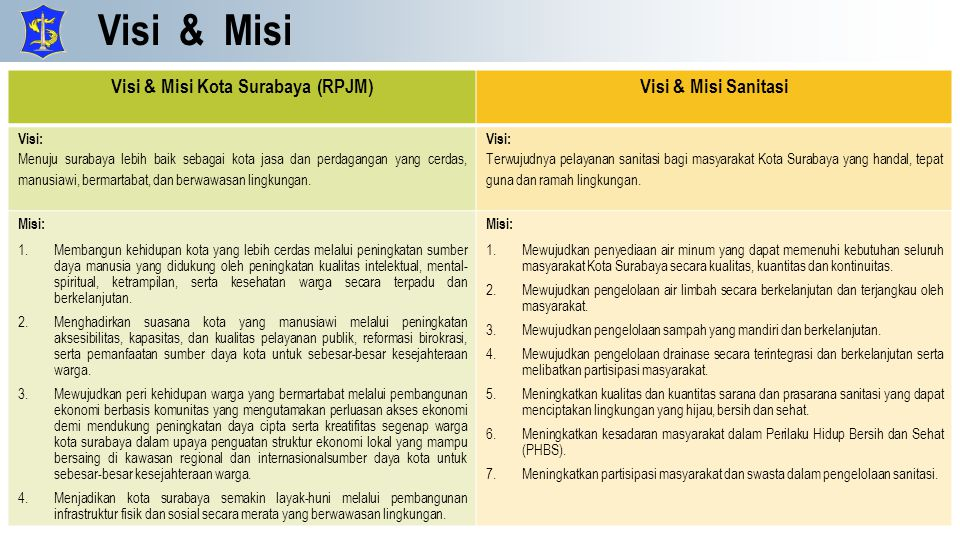 Visi & Misi Kota Surabaya (RPJM)