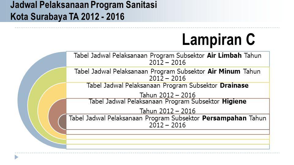 Lampiran C Jadwal Pelaksanaan Program Sanitasi