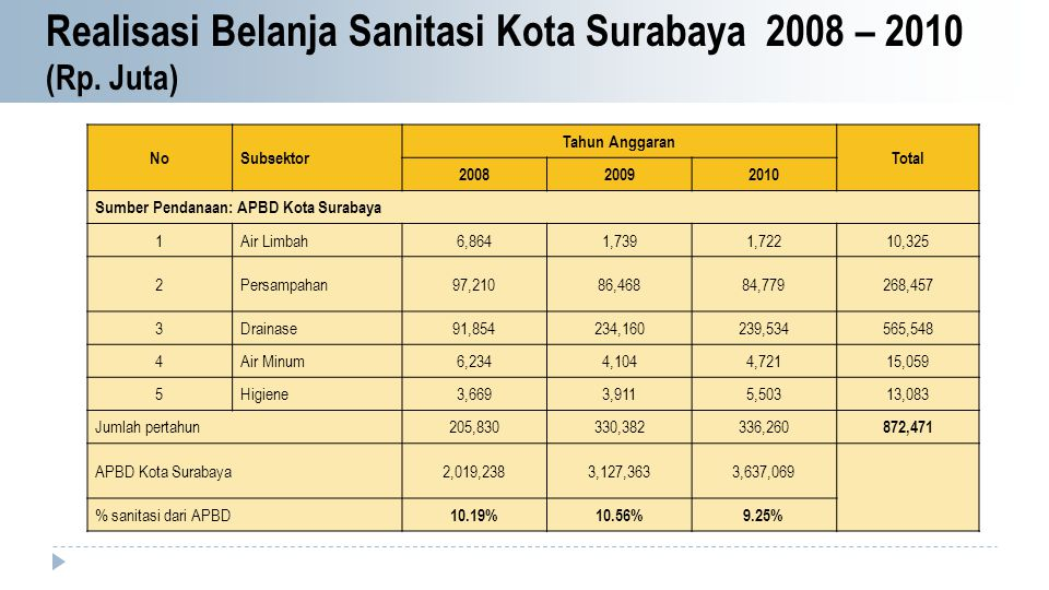 Realisasi Belanja Sanitasi Kota Surabaya 2008 – 2010 (Rp. Juta)