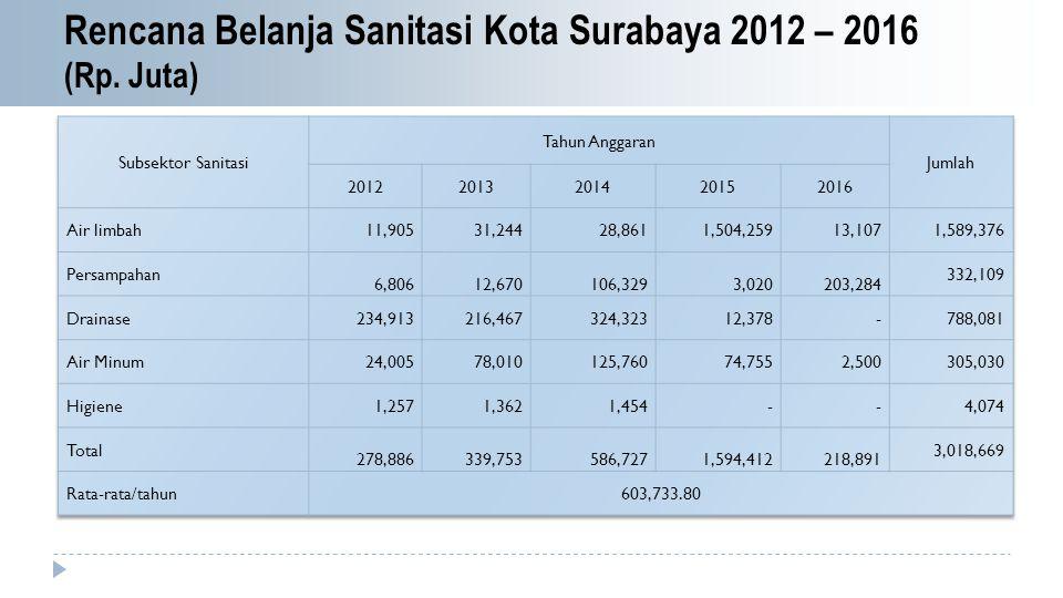 Rencana Belanja Sanitasi Kota Surabaya 2012 – 2016