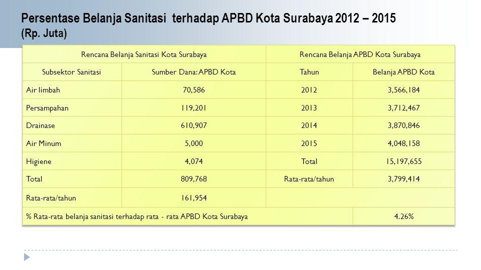 Persentase Belanja Sanitasi terhadap APBD Kota Surabaya 2012 – 2015