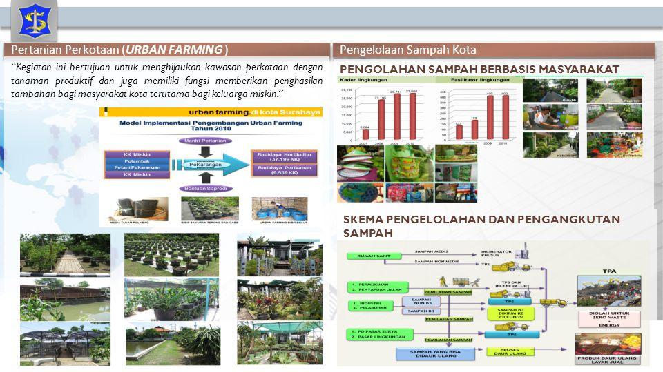 Pertanian Perkotaan (URBAN FARMING ) Pengelolaan Sampah Kota