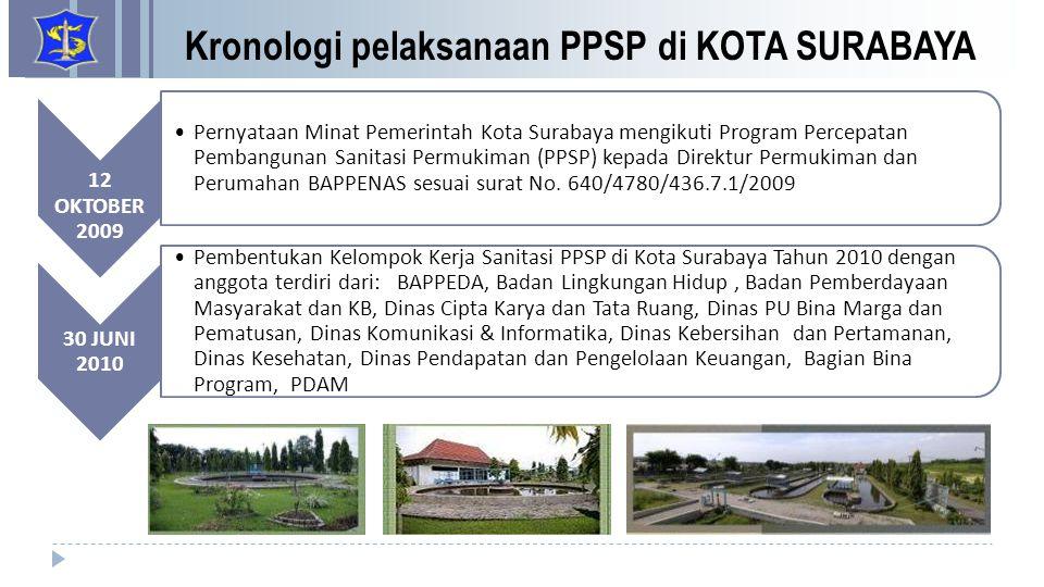 Kronologi pelaksanaan PPSP di KOTA SURABAYA