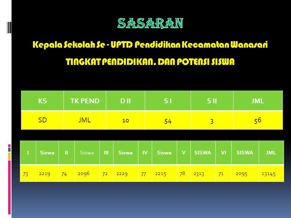 Sasaran Kepala Sekolah Se - UPTD Pendidikan Kecamatan Wanasari TINGKAT PENDIDIKAN, DAN POTENSI SISWA