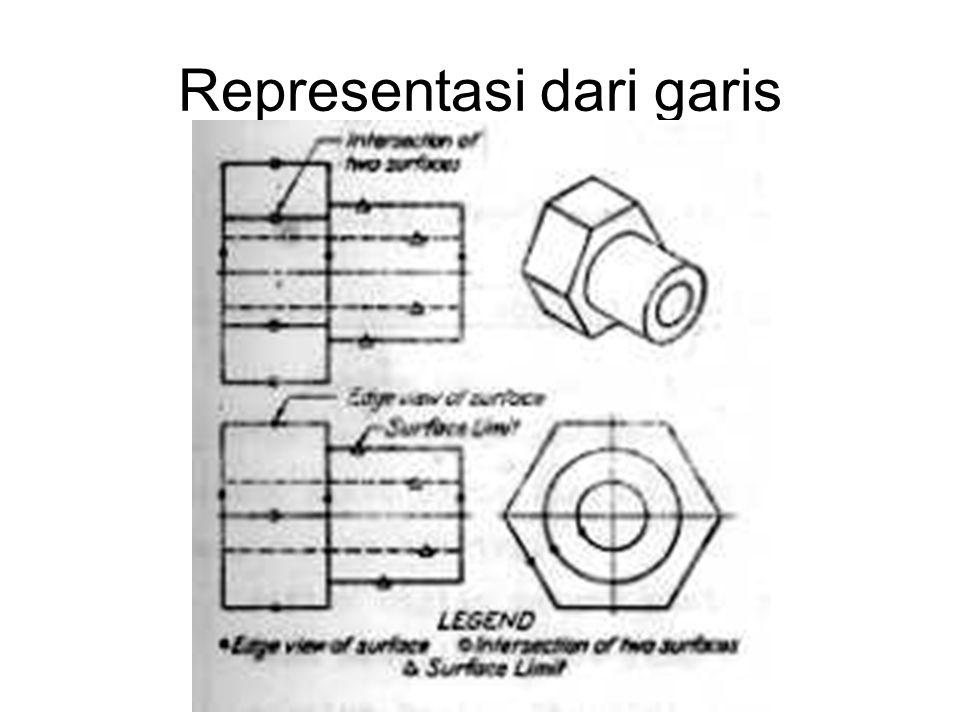 Representasi dari garis