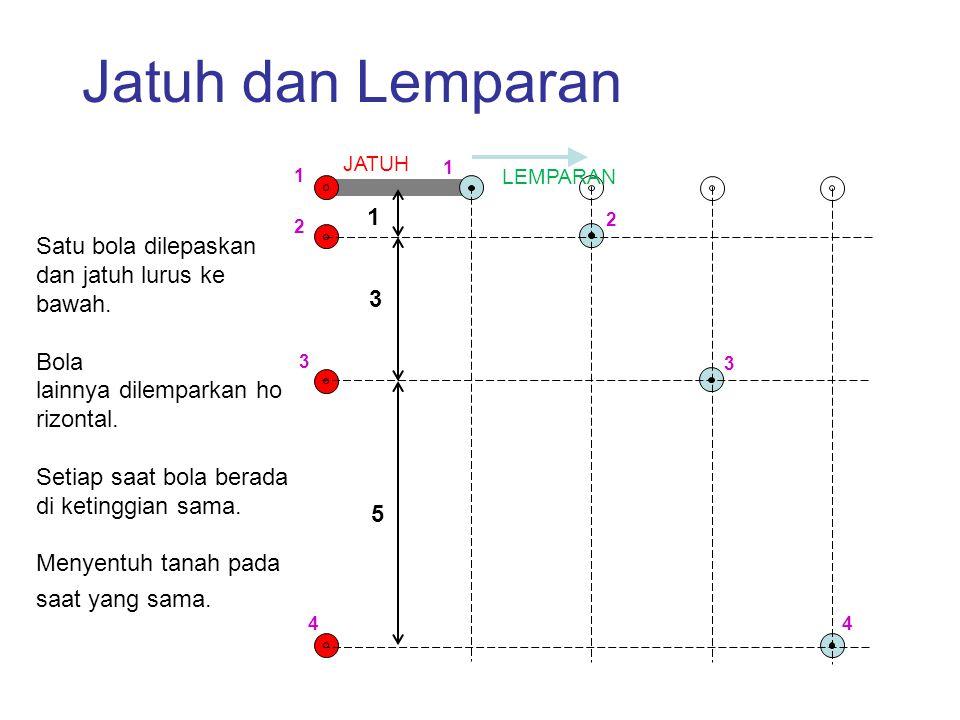 Jatuh dan Lemparan JATUH. 1. 1. LEMPARAN. 1. 2. 2.