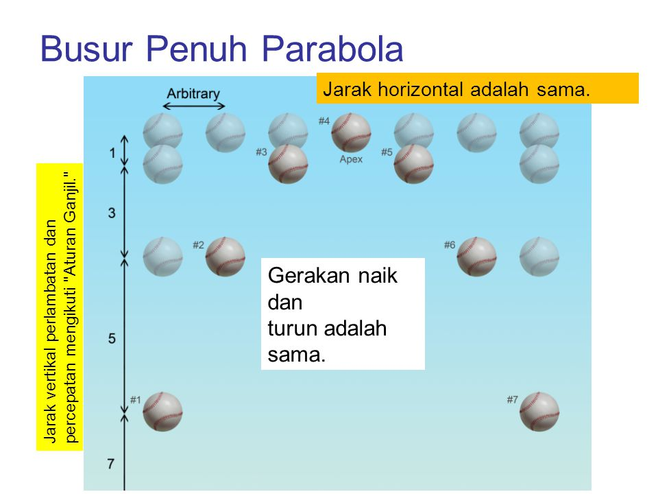 Busur Penuh Parabola Gerakan naik dan turun adalah sama.