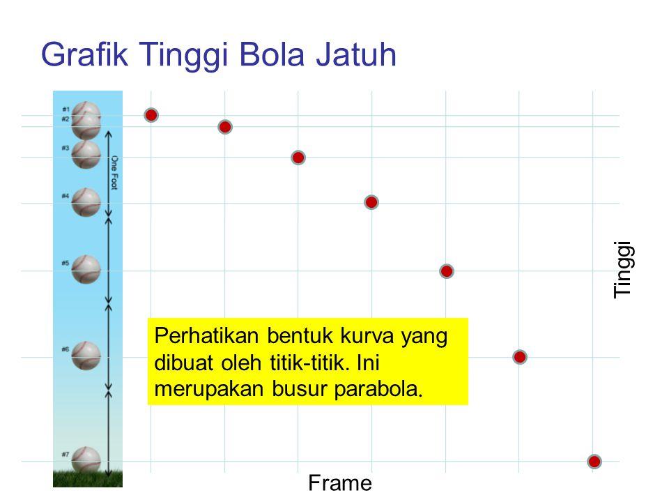 Grafik Tinggi Bola Jatuh