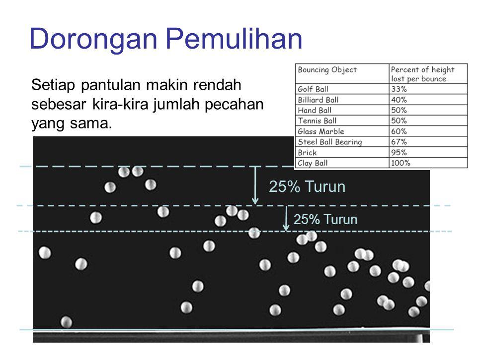 Dorongan Pemulihan Setiap pantulan makin rendah sebesar kira-kira jumlah pecahan yang sama. 25% Turun.