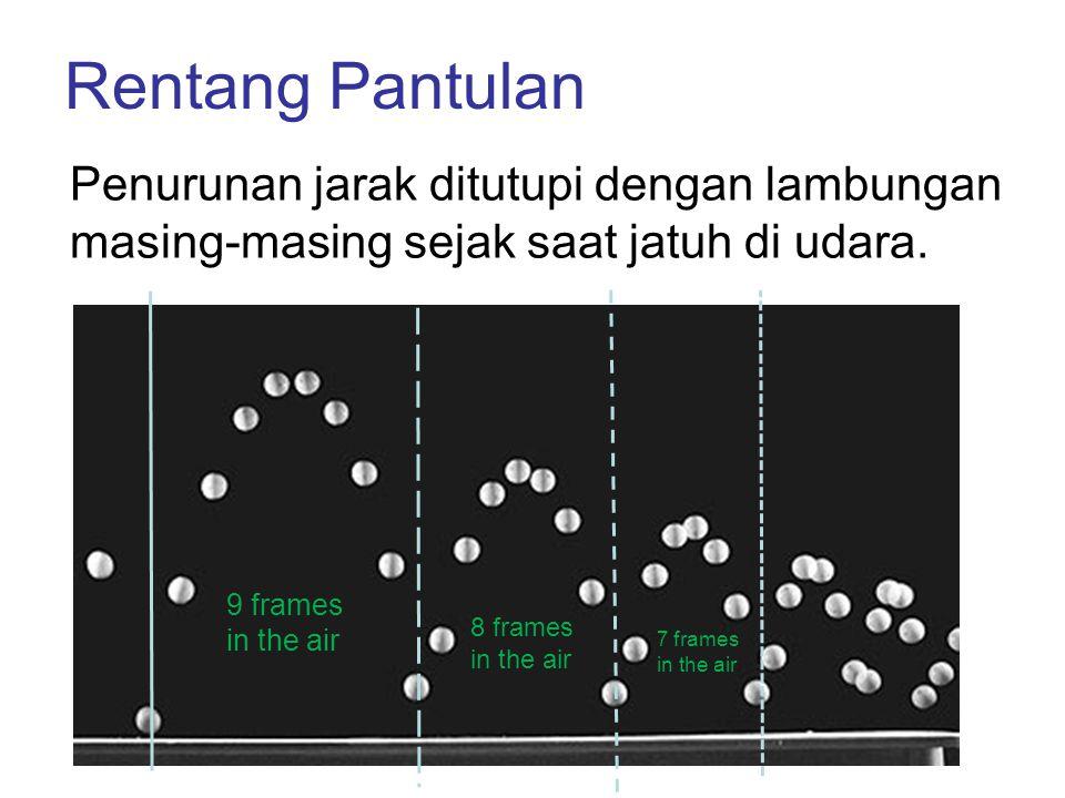 Rentang Pantulan Penurunan jarak ditutupi dengan lambungan masing-masing sejak saat jatuh di udara.