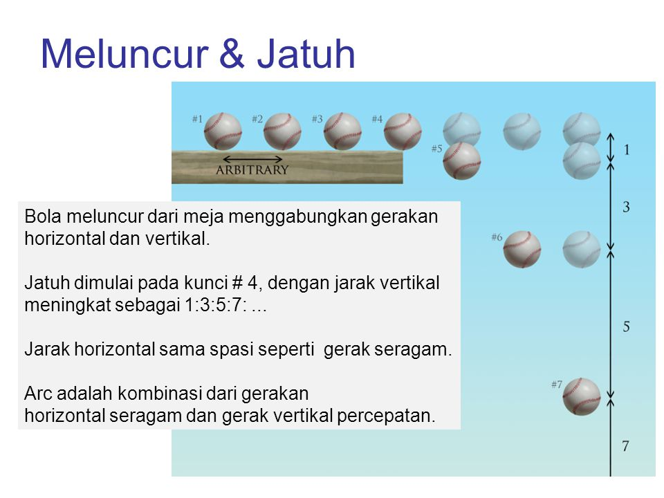 Meluncur & Jatuh
