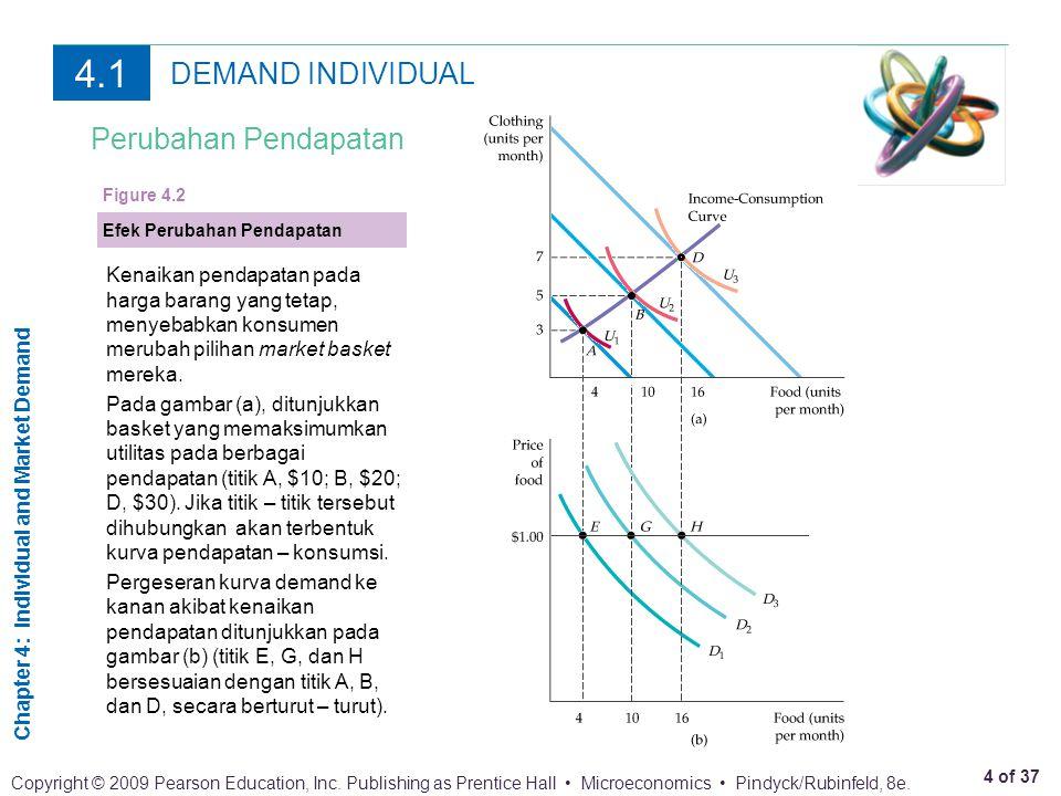 4.1 DEMAND INDIVIDUAL Perubahan Pendapatan