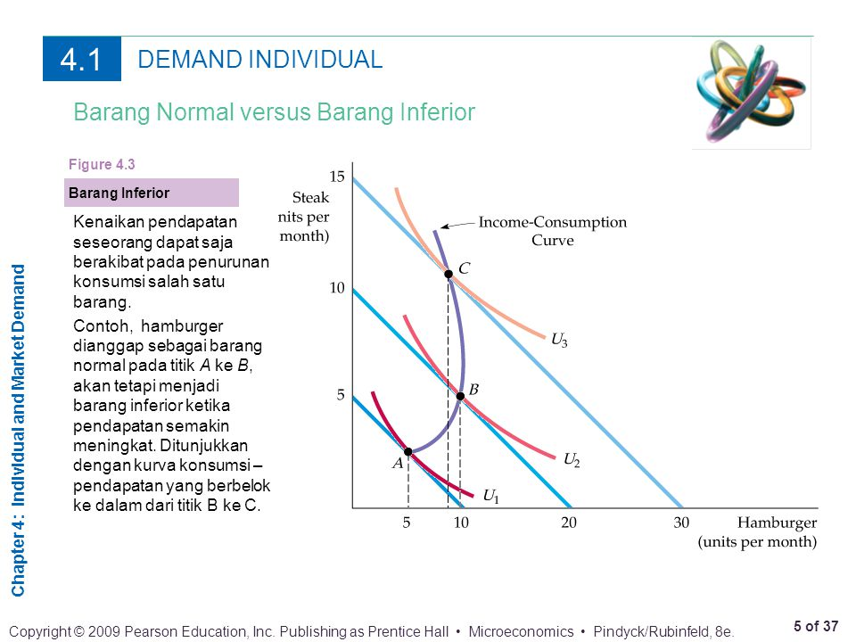 4.1 DEMAND INDIVIDUAL Barang Normal versus Barang Inferior