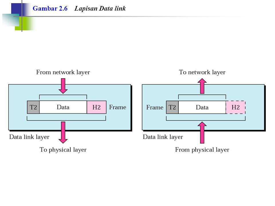Gambar 2.6 Lapisan Data link