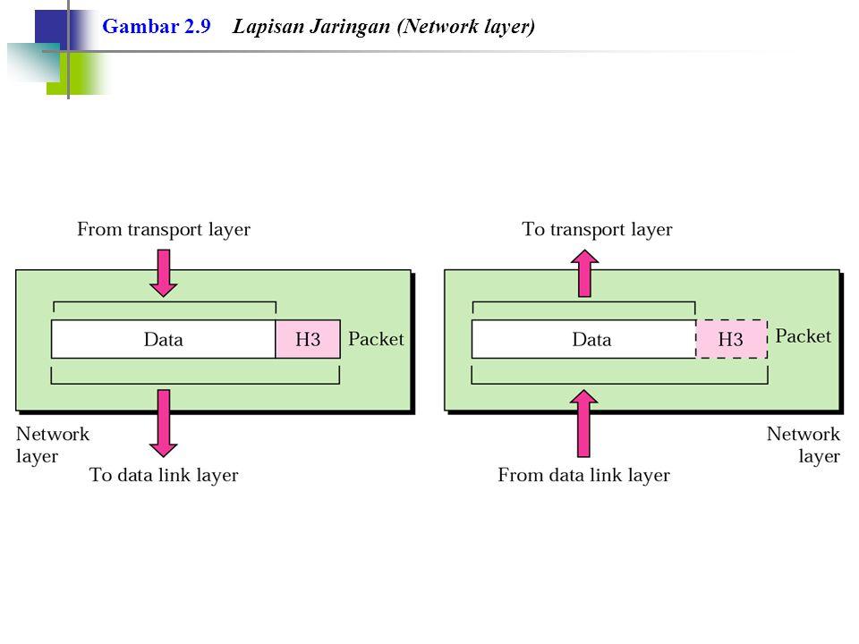 Gambar 2.9 Lapisan Jaringan (Network layer)