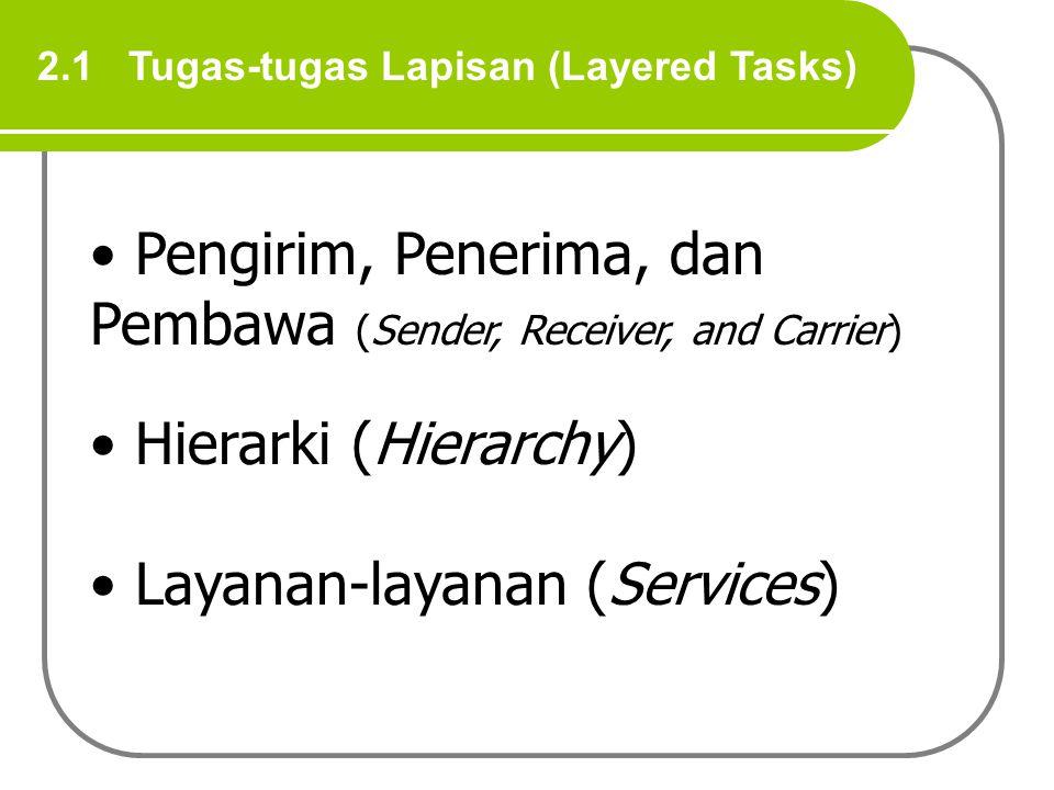 Pengirim, Penerima, dan Pembawa (Sender, Receiver, and Carrier)