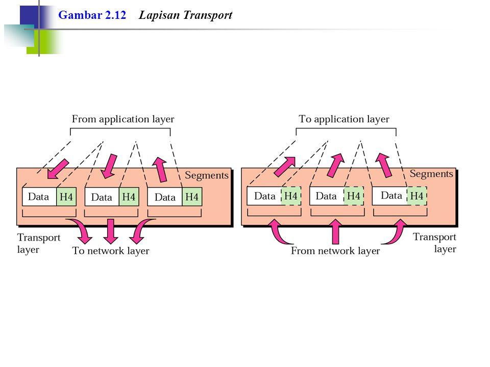 Gambar 2.12 Lapisan Transport
