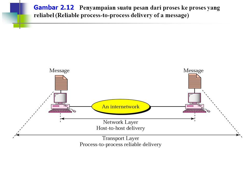 Gambar 2.12 Penyampaian suatu pesan dari proses ke proses yang reliabel (Reliable process-to-process delivery of a message)