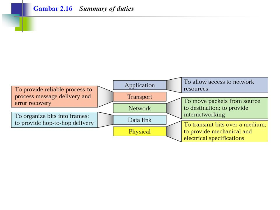 Gambar 2.16 Summary of duties