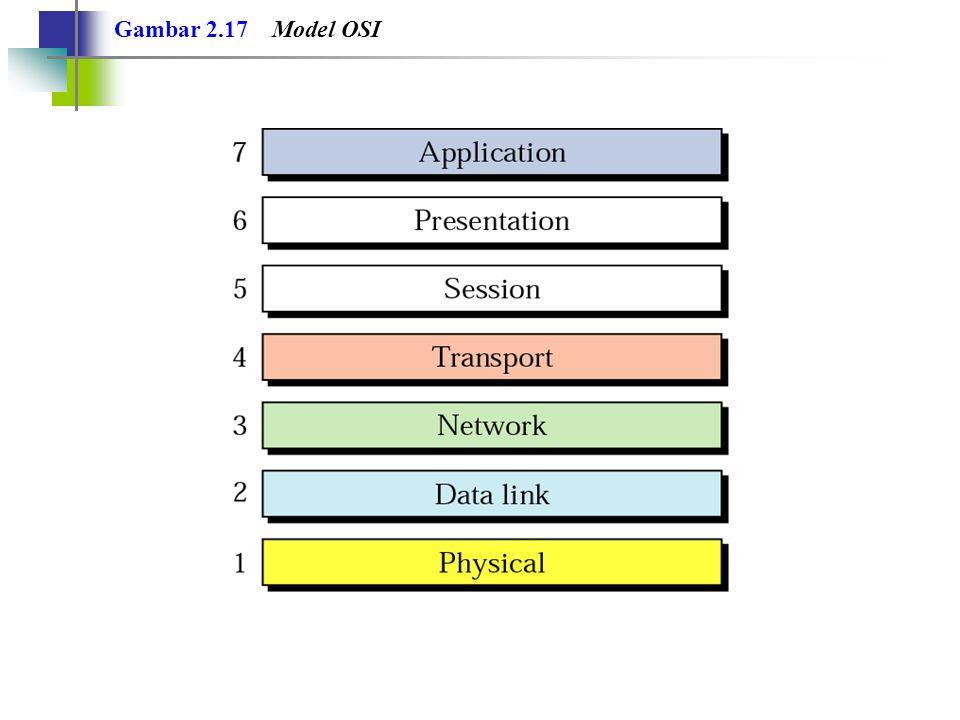 Gambar 2.17 Model OSI