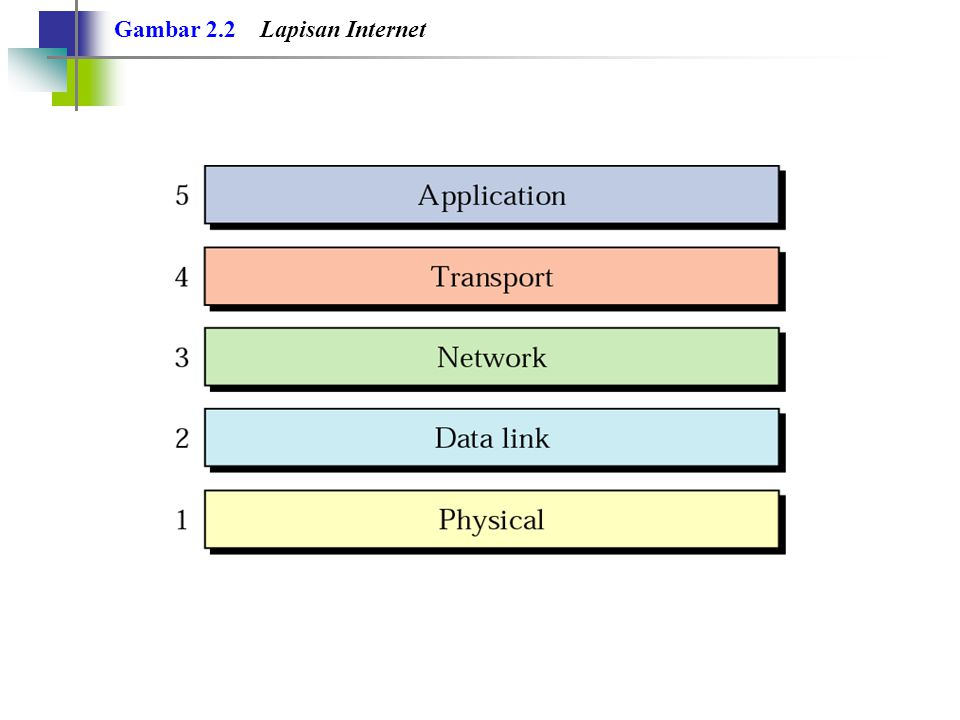 Gambar 2.2 Lapisan Internet