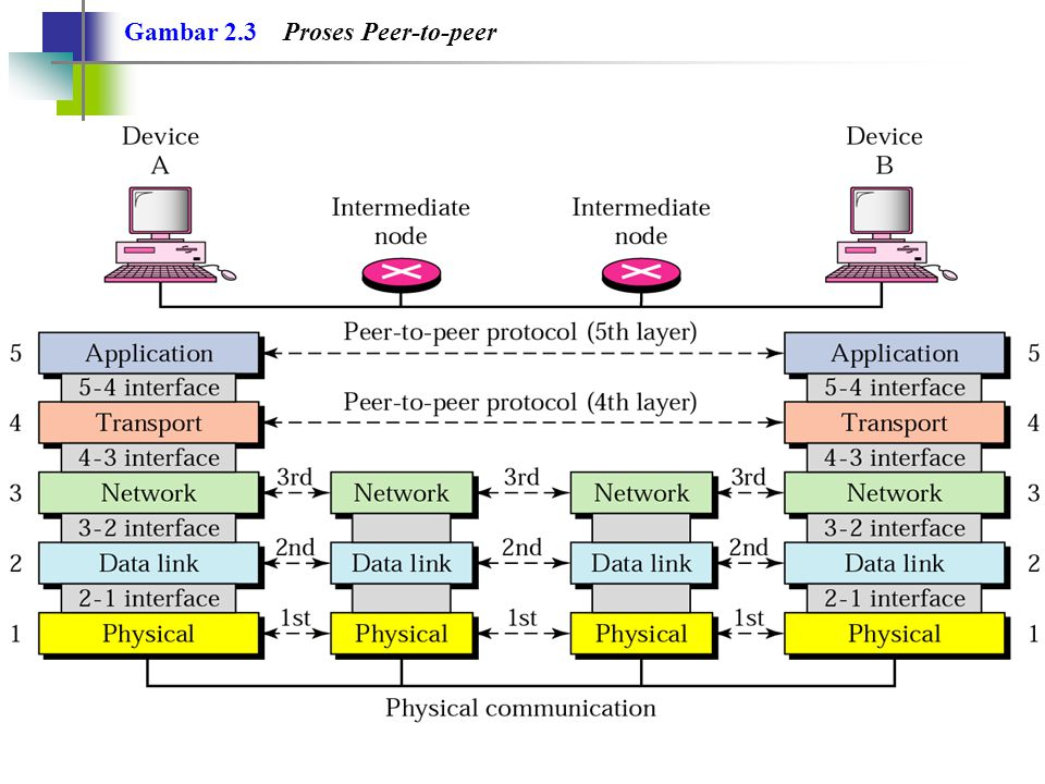 Gambar 2.3 Proses Peer-to-peer