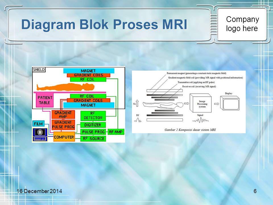 Diagram Blok Proses MRI