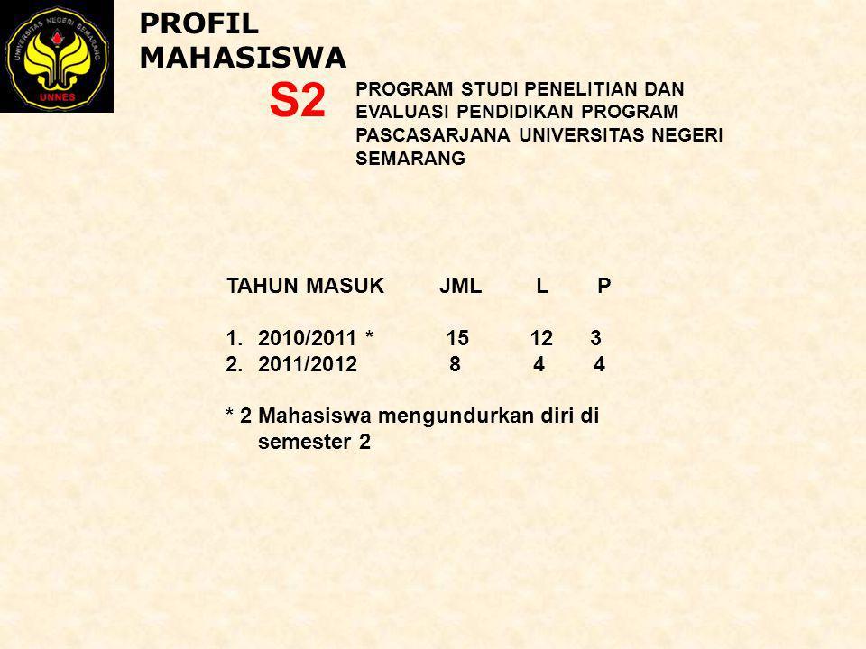 S2 PROFIL MAHASISWA TAHUN MASUK JML L P 2010/2011 * 15 12 3
