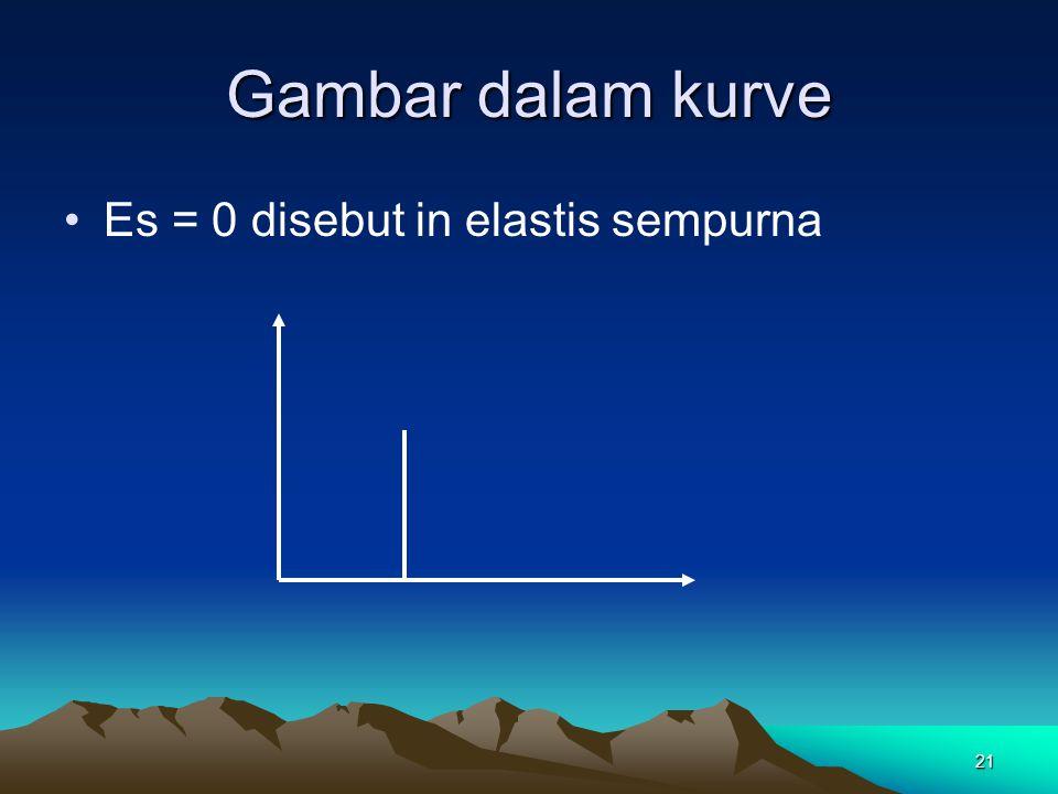 Gambar dalam kurve Es = 0 disebut in elastis sempurna