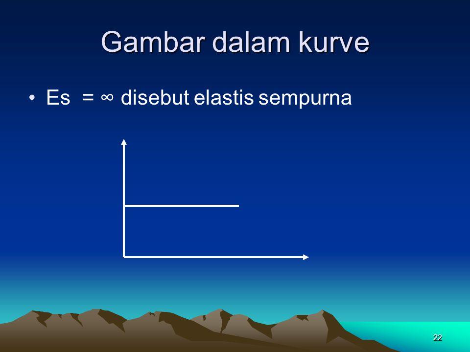 Gambar dalam kurve Es = ∞ disebut elastis sempurna