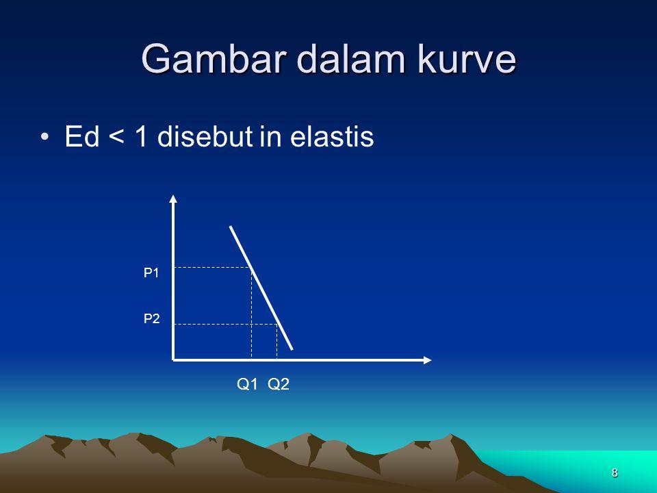 Gambar dalam kurve Ed < 1 disebut in elastis P1 P2 Q1 Q2